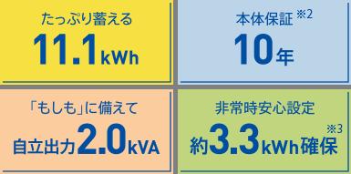 ニチコン蓄電池11.1kw本体+の設置工事(特定負荷型)
